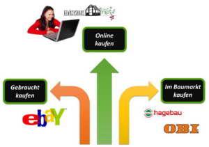 3 Möglichkeiten: online kaufen, gebraucht kaufen oder im Baumarkt kaufen